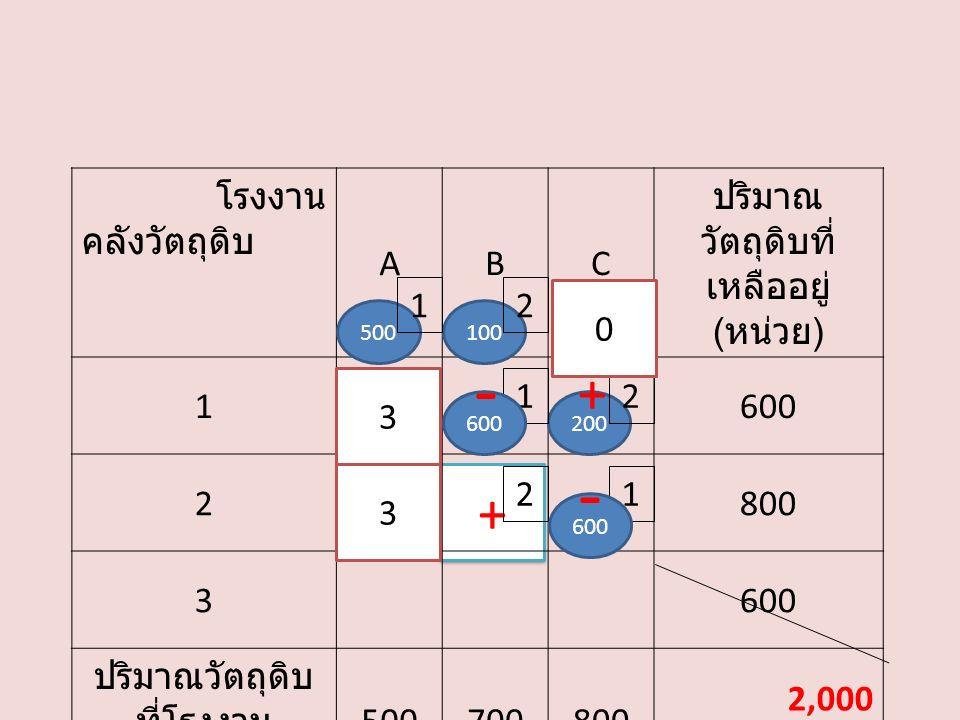 + โรงงาน คลังวัตถุดิบ ABC ปริมาณ วัตถุดิบที่ เหลืออยู่ ( หน่วย ) 1600 2800 3600 ปริมาณวัตถุดิบ ที่โรงงาน ต้องการ ( หน่วย ) 500700800 2,000 200 21 122 3 600 500100 2 0 1 600 3 - + -