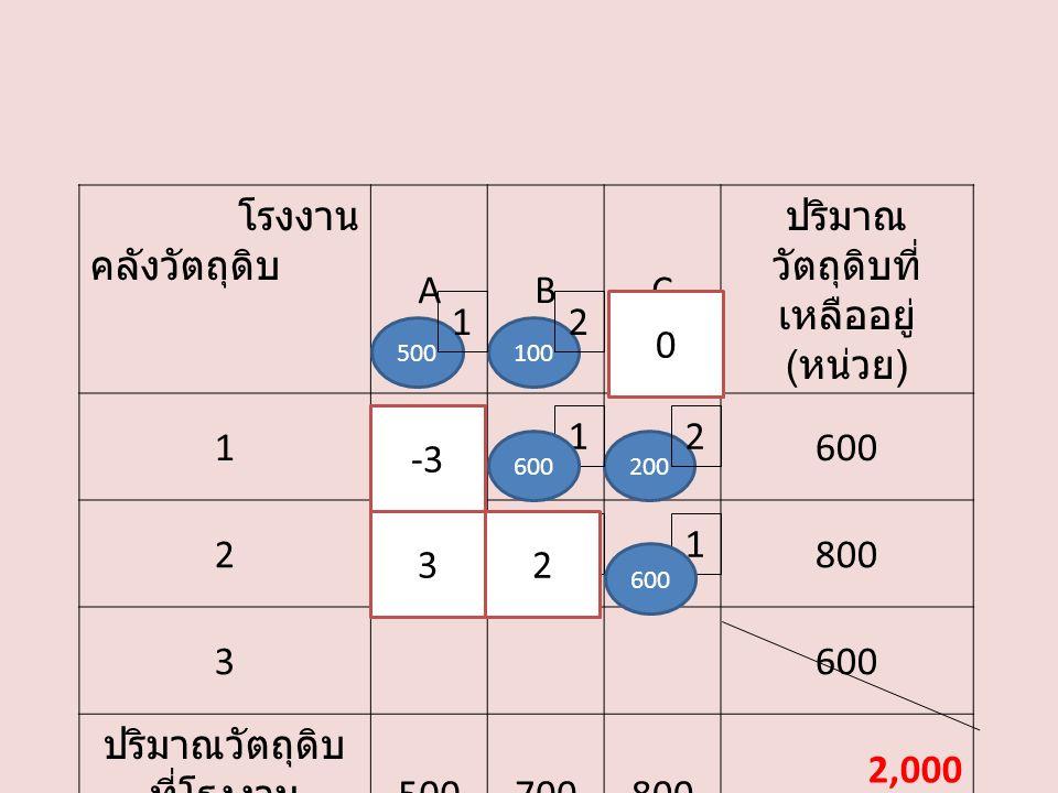 โรงงาน คลังวัตถุดิบ ABC ปริมาณ วัตถุดิบที่ เหลืออยู่ ( หน่วย ) 1600 2800 3600 ปริมาณวัตถุดิบ ที่โรงงาน ต้องการ ( หน่วย ) 500700800 2,000 200 21 12 3 500100 2 0 1 600 3 2 -3