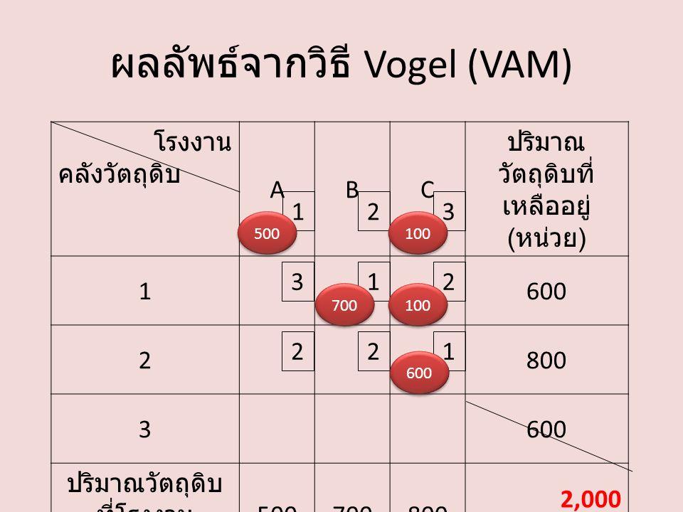 ผลลัพธ์จากวิธี Vogel (VAM) โรงงาน คลังวัตถุดิบ ABC ปริมาณ วัตถุดิบที่ เหลืออยู่ ( หน่วย ) 1600 2800 3600 ปริมาณวัตถุดิบ ที่โรงงาน ต้องการ ( หน่วย ) 500700800 2,000 132 213 221 700 500 100 600