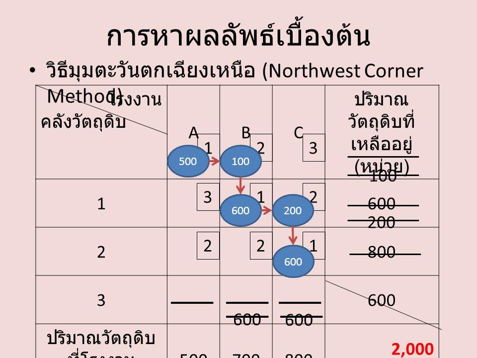 การหาผลลัพธ์เบื้องต้น วิธีมุมตะวันตกเฉียงเหนือ (Northwest Corner Method) โรงงาน คลังวัตถุดิบ ABC ปริมาณ วัตถุดิบที่ เหลืออยู่ ( หน่วย ) 1600 2800 3600 ปริมาณวัตถุดิบ ที่โรงงาน ต้องการ ( หน่วย ) 500700800 2,000 132 213 221 500100 200 600 200 600