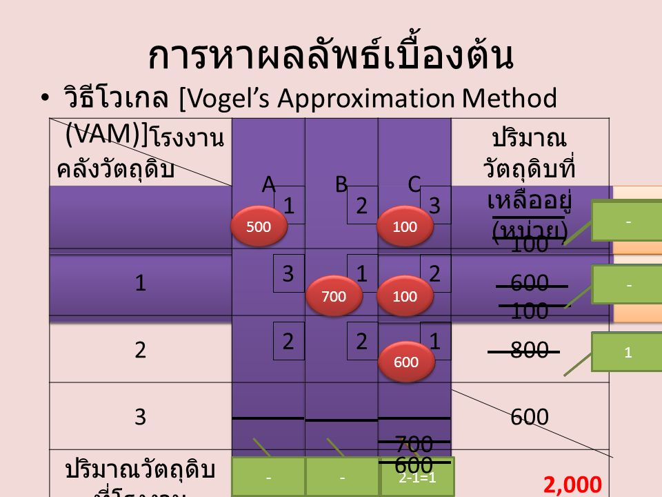 โรงงาน คลังวัตถุดิบ ABC ปริมาณ วัตถุดิบที่ เหลืออยู่ ( หน่วย ) 1600 2800 3600 ปริมาณวัตถุดิบ ที่โรงงาน ต้องการ ( หน่วย ) 500700800 2,000 132 213 วิธีโวเกล [Vogel's Approximation Method (VAM)] การหาผลลัพธ์เบื้องต้น 221 700 100 2-1=1 3-1=2 3-2=1 2-1=1 - 2-1=2 500 100 --2-1=1 1 2 3 100 - 700 100 600 -