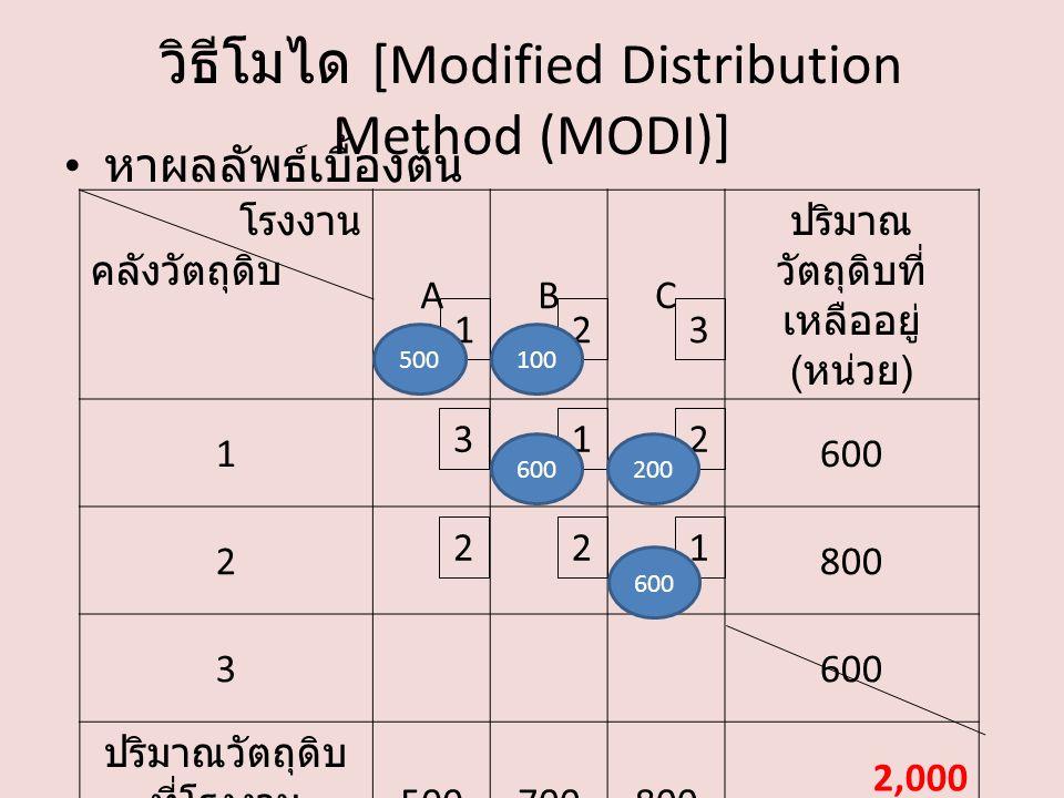 โรงงาน คลังวัตถุดิบ ABC ปริมาณ วัตถุดิบที่ เหลืออยู่ ( หน่วย ) 1600 2800 3600 ปริมาณวัตถุดิบ ที่โรงงาน ต้องการ ( หน่วย ) 500700800 2,000 วิธีโมได [Modified Distribution Method (MODI)] หาผลลัพธ์เบื้องต้น 132 213 221 500100 600200 600