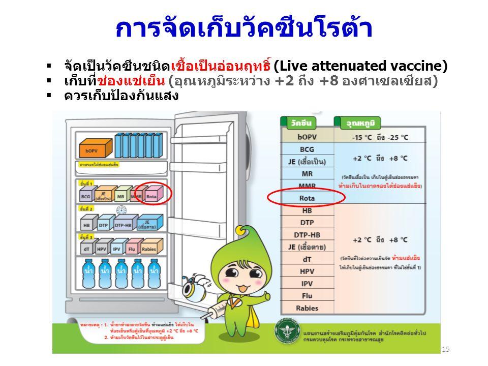 การจัดเก็บวัคซีนโรต้า 15  จัดเป็นวัคซีนชนิดเชื้อเป็นอ่อนฤทธิ์ (Live attenuated vaccine)  เก็บที่ช่องแช่เย็น (อุณหภูมิระหว่าง +2 ถึง +8 องศาเซลเซียส)  ควรเก็บป้องกันแสง