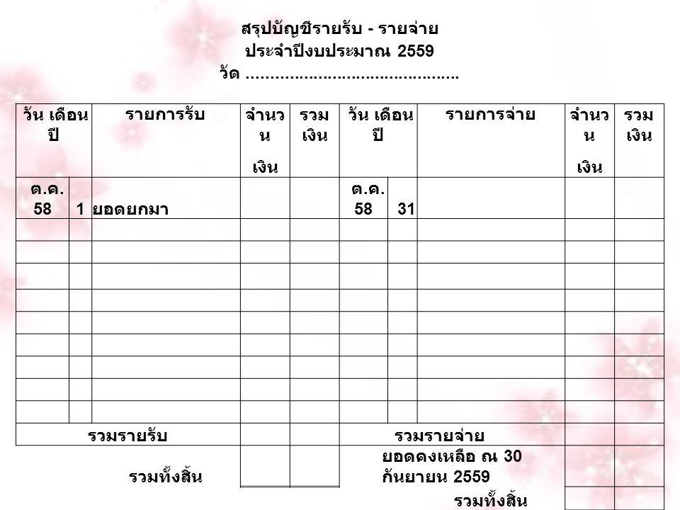 สรุปบัญชีรายรับ - รายจ่าย ประจำปีงบประมาณ 2559 วัด............................................. วัน เดือน ปี รายการรับ จำนว น รวม เงิน วัน เดือน ปี รา