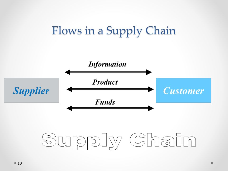 Flows in a Supply Chain Customer Information Product Funds Supplier 10