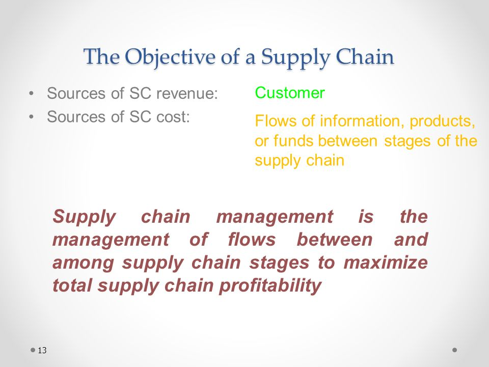 The Objective of a Supply Chain Sources of SC revenue: Sources of SC cost: Customer Flows of information, products, or funds between stages of the sup