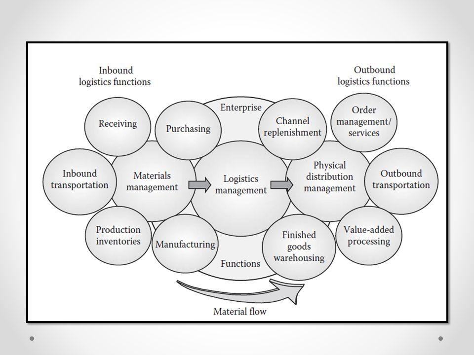 หลักการบริหารโซ่อุปทาน คือการบริหารการตัดสินใจ ตั้งแต่การ จัดเตรียมวัตถุดิบ จนถึงการจัดส่ง ผลิตภัณฑ์ให้แก่ลูกค้า ซื่งสามารถแบ่งได้ เป็น 4 กลุ่มใหญ่ๆ คือ o การตัดสินใจเลือกแหล่งผลิต o การตัดสินใจวางแผนและการจัดลำดับ การผลิต o การตัดสินใจในการวางแผนสินค้าคงคลัง o การตัดสินใจในด้านการจัดการขนส่ง สินค้า