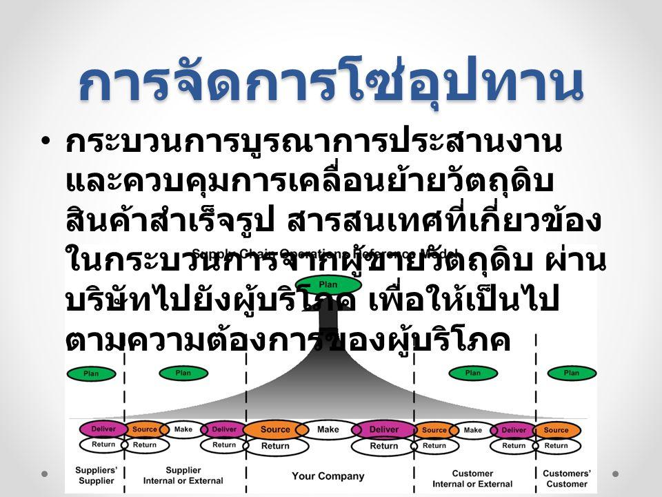 การดำเนินการในการจัดการ ซัพพลายเชน 06/12/55 การวางแผน การพยากรณ์อุป สงค์ การตั้งราคาสินค้า การจัดการสินค้าคง คลัง การผลิต การออกแบบ ผลิตภัณฑ์ การตารางการผลิต การจัดการสิ่ง อำนวย การจัดซื้อ จัดหา สินเชื่อและการ จัดเก็บเงิน การจัดส่ง การจัดการคำสั่งซื้อ ตารางการจัดส่ง