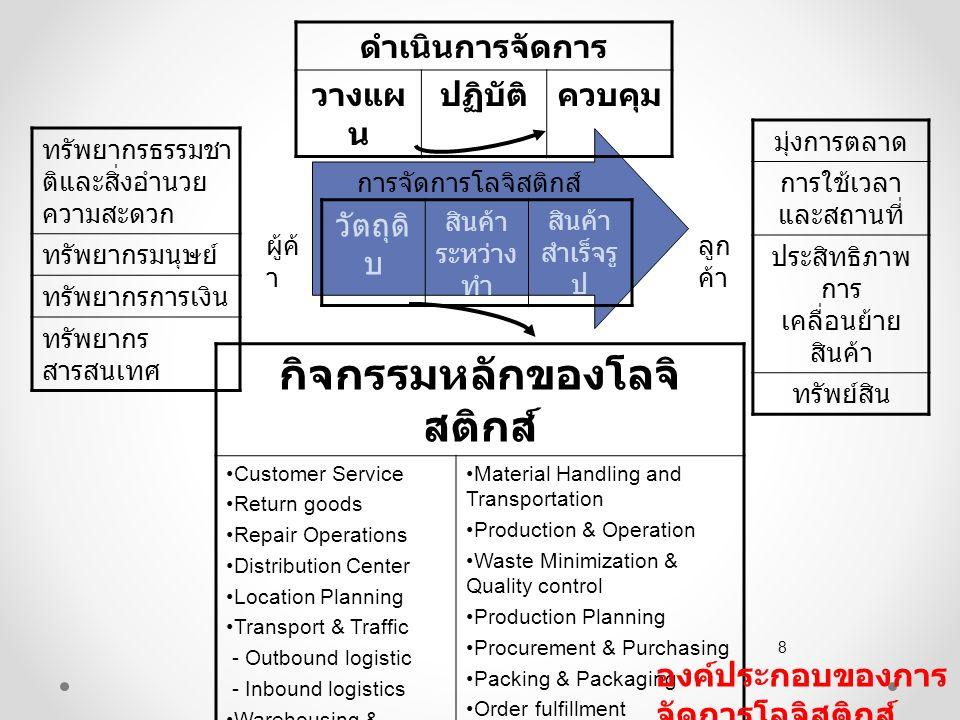 การตัดสินใจวางแผนและการ จัดลำดับการผลิต การตัดสินใจวางแผนและการจัดลำดับการ ผลิต รวมทั้งสถานที่ผลิตโดยคำนึงถึง แหล่งที่ตั้งของผู้จัดส่งวัตถุดิบ ศูนย์กระจาย สินค้า และแหล่งตลาด http://www.minerva-plm.com/qad/home