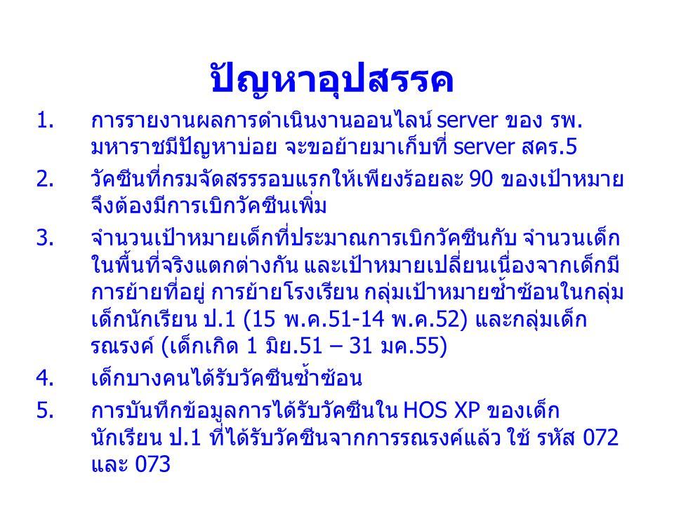ปัญหาอุปสรรค 1.การรายงานผลการดำเนินงานออนไลน์ server ของ รพ.