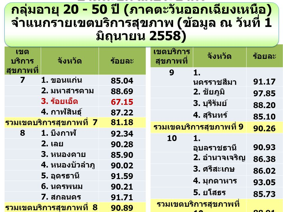 เขต บริการ สุขภาพที่ จังหวัดร้อยละ 7 1. ขอนแก่น 85.04 2.