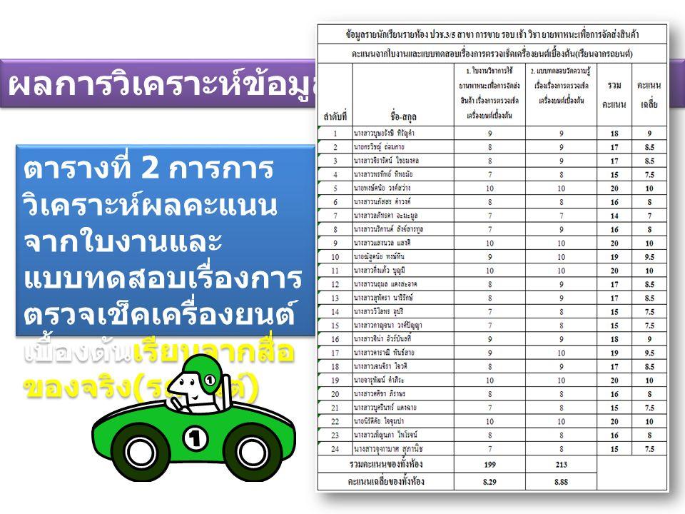 ผลการวิเคราะห์ข้อมูล ตารางที่ 2 การการ วิเคราะห์ผลคะแนน จากใบงานและ แบบทดสอบเรื่องการ ตรวจเช็คเครื่องยนต์ เบื้องต้นเรียนจากสื่อ ของจริง ( รถยนต์ )