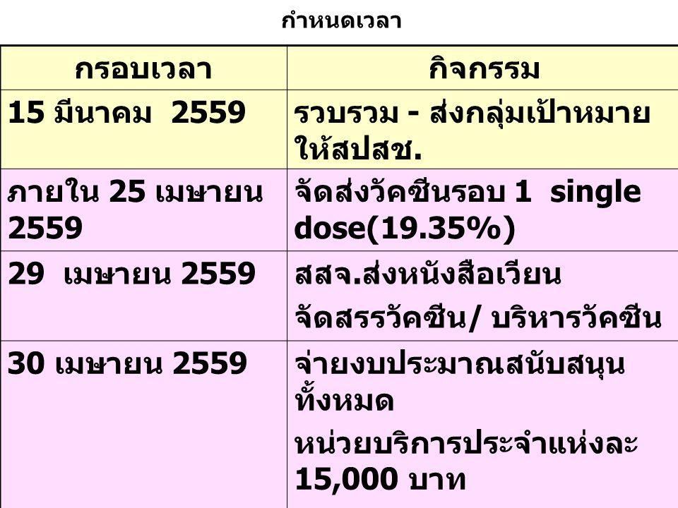กรอบเวลากิจกรรม 15 มีนาคม 2559 รวบรวม - ส่งกลุ่มเป้าหมาย ให้สปสช. ภายใน 25 เมษายน 2559 จัดส่งวัคซีนรอบ 1 single dose(19.35%) 29 เมษายน 2559 สสจ. ส่งหน