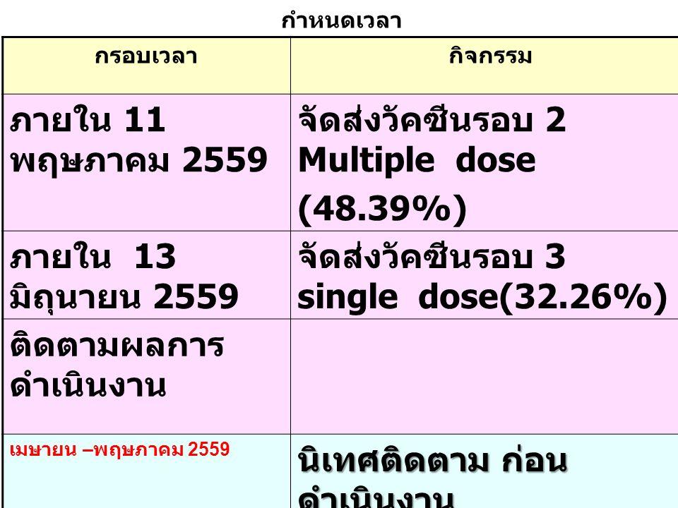 กรอบเวลากิจกรรม ภายใน 11 พฤษภาคม 2559 จัดส่งวัคซีนรอบ 2 Multiple dose (48.39%) ภายใน 13 มิถุนายน 2559 จัดส่งวัคซีนรอบ 3 single dose(32.26%) ติดตามผลกา