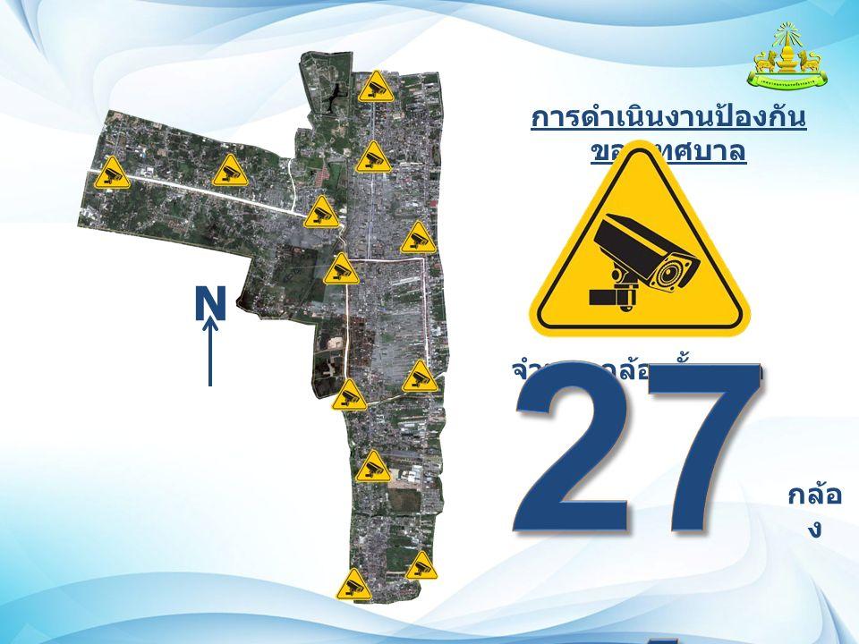 การดำเนินงานป้องกัน ของเทศบาล จำนวนกล้องทั้งหมด กล้อ ง N