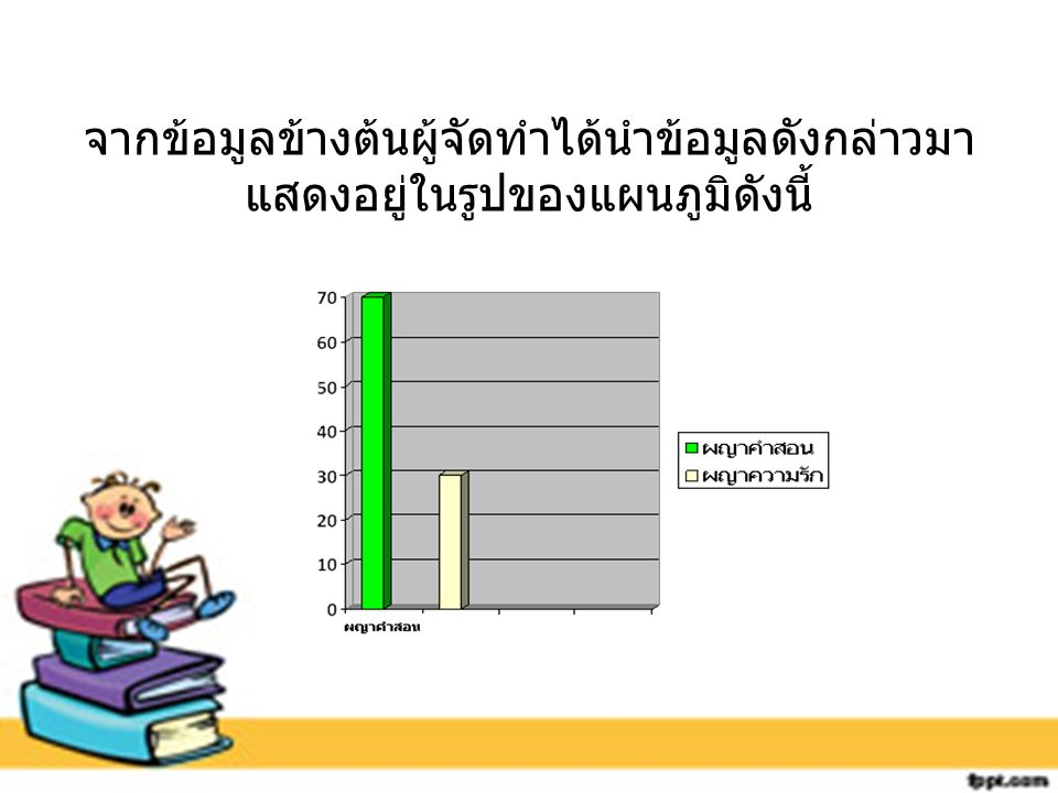 ผลการดำเนินโครงการ ผลการดำเนินโครงการ ผญา ในครั้งนี้ผู้รายงานได้ เสนอผลการดำเนินงานออกมา ดังนี้ 1.