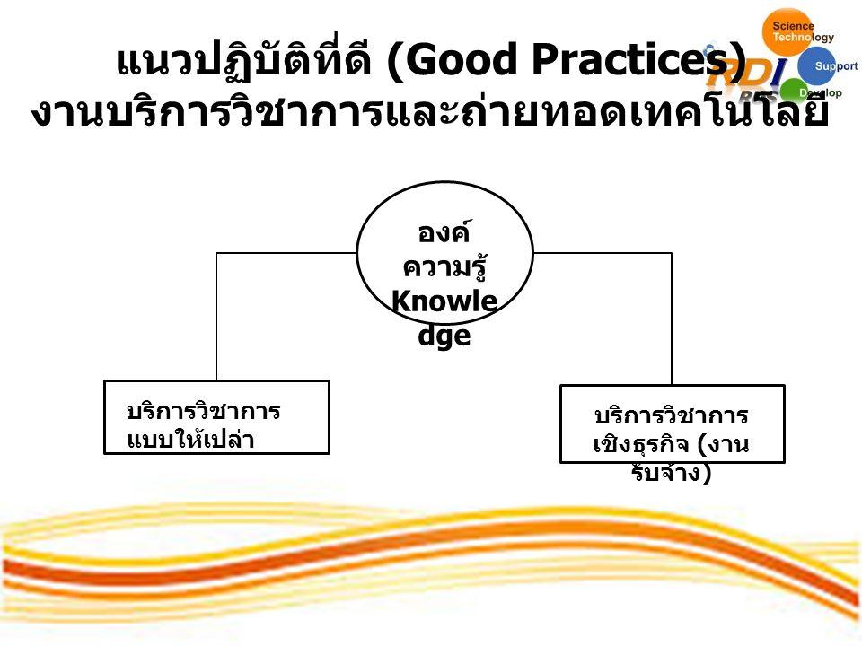 แนวปฏิบัติที่ดี (Good Practices) งานบริการวิชาการและถ่ายทอดเทคโนโลยี องค์ ความรู้ Knowle dge บริการวิชาการ แบบให้เปล่า บริการวิชาการ เชิงธุรกิจ ( งาน รับจ้าง )