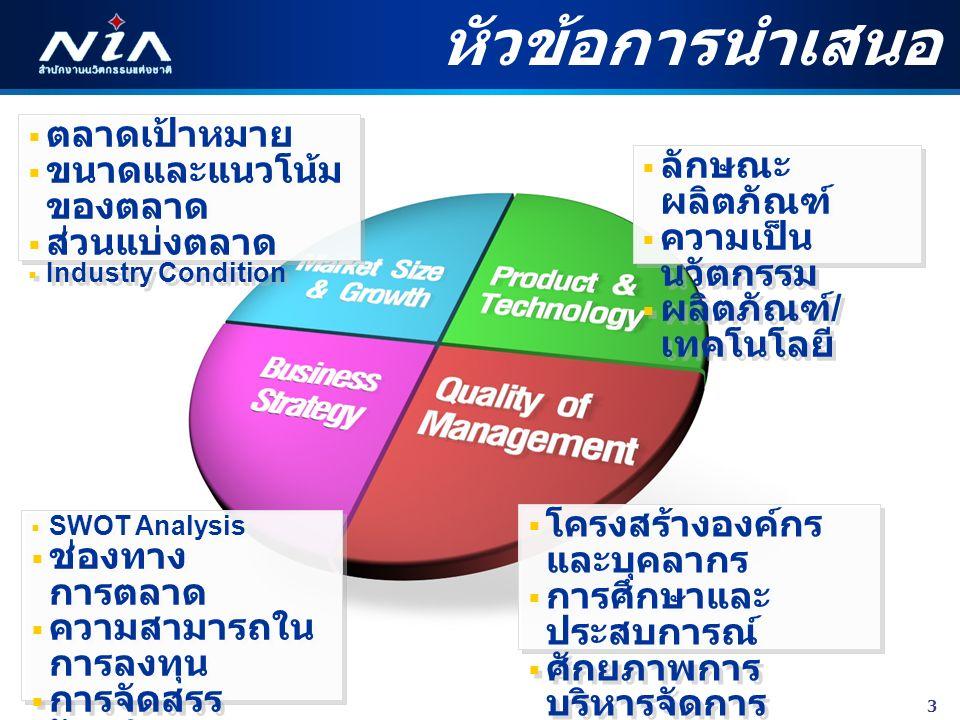 3 หัวข้อการนำเสนอ  ลักษณะ ผลิตภัณฑ์  ความเป็น นวัตกรรม  ผลิตภัณฑ์ / เทคโนโลยี  ลักษณะ ผลิตภัณฑ์  ความเป็น นวัตกรรม  ผลิตภัณฑ์ / เทคโนโลยี  ตลาดเป้าหมาย  ขนาดและแนวโน้ม ของตลาด  ส่วนแบ่งตลาด  Industry Condition  ตลาดเป้าหมาย  ขนาดและแนวโน้ม ของตลาด  ส่วนแบ่งตลาด  Industry Condition  โครงสร้างองค์กร และบุคลากร  การศึกษาและ ประสบการณ์  ศักยภาพการ บริหารจัดการ  Financial Plan  โครงสร้างองค์กร และบุคลากร  การศึกษาและ ประสบการณ์  ศักยภาพการ บริหารจัดการ  Financial Plan  SWOT Analysis  ช่องทาง การตลาด  ความสามารถใน การลงทุน  การจัดสรร วัตถุดิบ  เครือข่าย  SWOT Analysis  ช่องทาง การตลาด  ความสามารถใน การลงทุน  การจัดสรร วัตถุดิบ  เครือข่าย