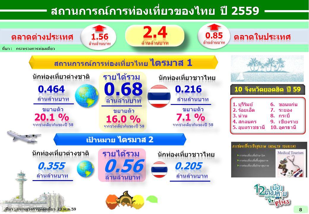 สถานการณ์การท่องเที่ยวของไทย ปี 2559 สถานการณ์การท่องเที่ยวไทย ไตรมาส 1 เป้าหมาย ไตรมาส 2 ที่มา : กระทรวงการท่องเที่ยว 23 พ.ค.59 1.บุรีรัมย์ 2.ร้อยเอ็