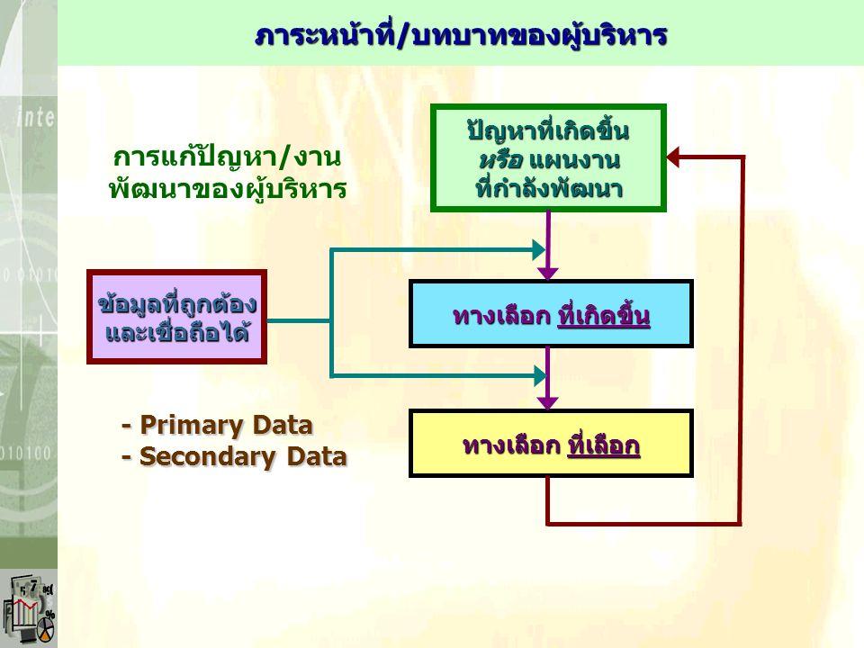 ปัญหาที่เกิดขึ้น หรือ แผนงาน ที่กำลังพัฒนา ทางเลือก ที่เกิดขึ้น ทางเลือก ที่เลือก ข้อมูลที่ถูกต้องและเชื่อถือได้ - Primary Data - Secondary Data การแก