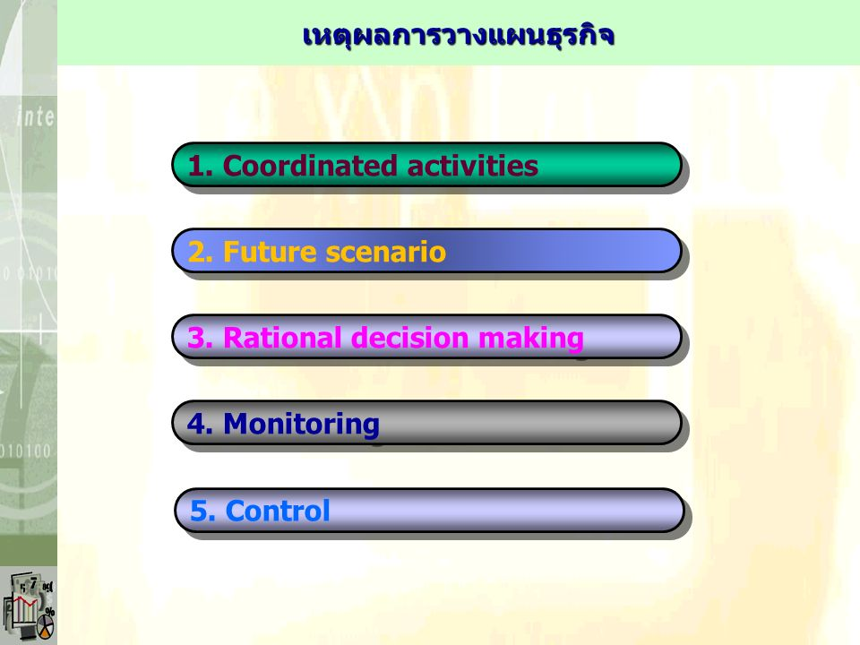 1. Coordinated activities 2. Future scenario 3. Rational decision making 4.