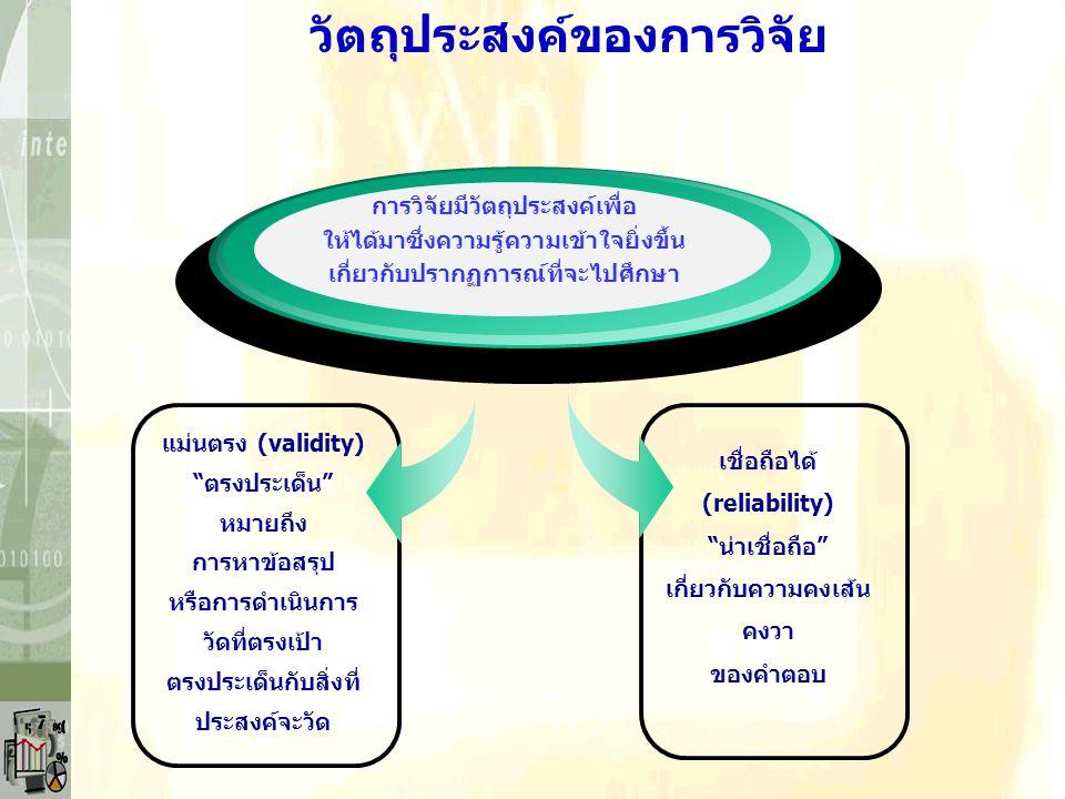 แม่นตรง (validity) ตรงประเด็น หมายถึง การหาข้อสรุป หรือการดำเนินการ วัดที่ตรงเป้า ตรงประเด็นกับสิ่งที่ ประสงค์จะวัด การวิจัยมีวัตถุประสงค์เพื่อ ให้ได้มาซึ่งความรู้ความเข้าใจยิ่งขึ้น เกี่ยวกับปรากฏการณ์ที่จะไปศึกษา เชื่อถือได้ (reliability) น่าเชื่อถือ เกี่ยวกับความคงเส้น คงวา ของคำตอบ วัตถุประสงค์ของการวิจัย