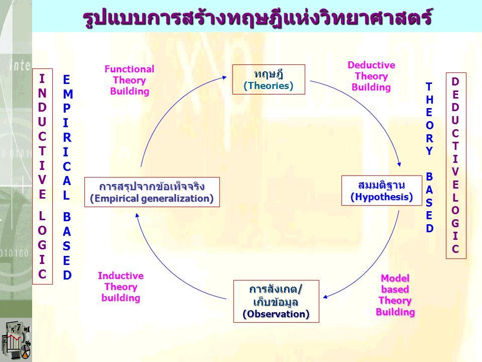 INDUCTIVELOGICINDUCTIVELOGIC EMPIRICALBASEDEMPIRICALBASED การสรุปจากข้อเท็จจริง (Empirical generalization) การสังเกต/ เก็บข้อมูล (Observation) สมมติฐา