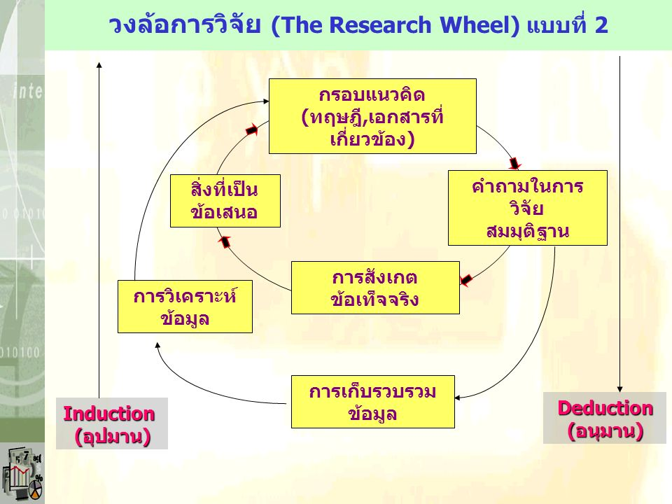 กรอบแนวคิด ( ทฤษฎี, เอกสารที่ เกี่ยวข้อง ) การสังเกต ข้อเท็จจริง สิ่งที่เป็น ข้อเสนอ คำถามในการ วิจัย สมมุติฐาน การเก็บรวบรวม ข้อมูล การวิเคราะห์ ข้อมูล Induction(อุปมาน) Deduction(อนุมาน) วงล้อการวิจัย (The Research Wheel) แบบที่ 2
