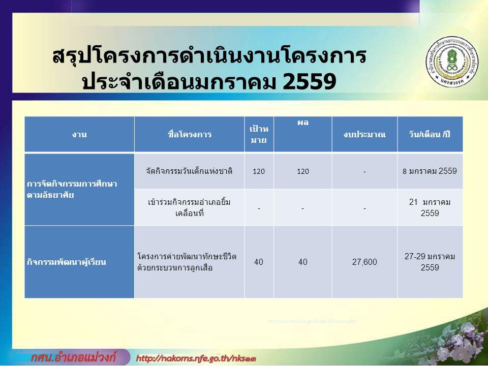 สรุปโครงการดำเนินงานโครงการ ประจำเดือนมกราคม 2559 งานชื่อโครงการ เป้าห มาย ผล งบประมาณวัน / เดือน / ปี การจัดกิจกรรมการศึกษา ตามอัธยาศัย จัดกิจกรรมวันเด็กแห่งชาติ 120 - 8 มกราคม 2559 เข้าร่วมกิจกรรมอำเภอยิ้ม เคลื่อนที่ --- 21 มกราคม 2559 กิจกรรมพัฒนาผู้เรียน โครงการค่ายพัฒนาทักษะชีวิต ด้วยกระบวนการลูกเสือ 40 27,600 27-29 มกราคม 2559