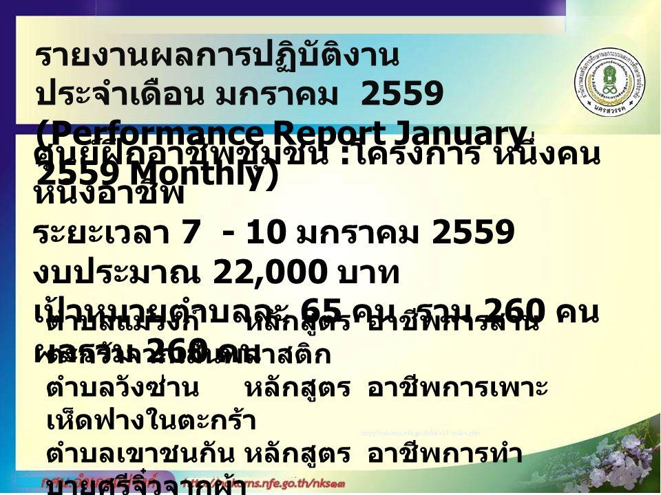 รายงานผลการปฏิบัติงาน ประจำเดือน มกราคม 2559 (Performance Report January 2559 Monthly) ศูนย์ฝึกอาชีพชุมชน : โครงการ หนึ่งคน หนึ่งอาชีพ ระยะเวลา 7 - 10 มกราคม 2559 งบประมาณ 22,000 บาท เป้าหมายตำบลละ 65 คน รวม 260 คน ผลรวม 260 คน ตำบลแม่วงก์หลักสูตร อาชีพการสาน ตะกร้าจากเส้นพลาสติก ตำบลวังซ่านหลักสูตร อาชีพการเพาะ เห็ดฟางในตะกร้า ตำบลเขาชนกันหลักสูตร อาชีพการทำ บายศรีจิ๋วจากผ้า ตำบลแม่เล่ย์หลักสูตร อาชีพทำข้าว เกรียบปากหม้อ