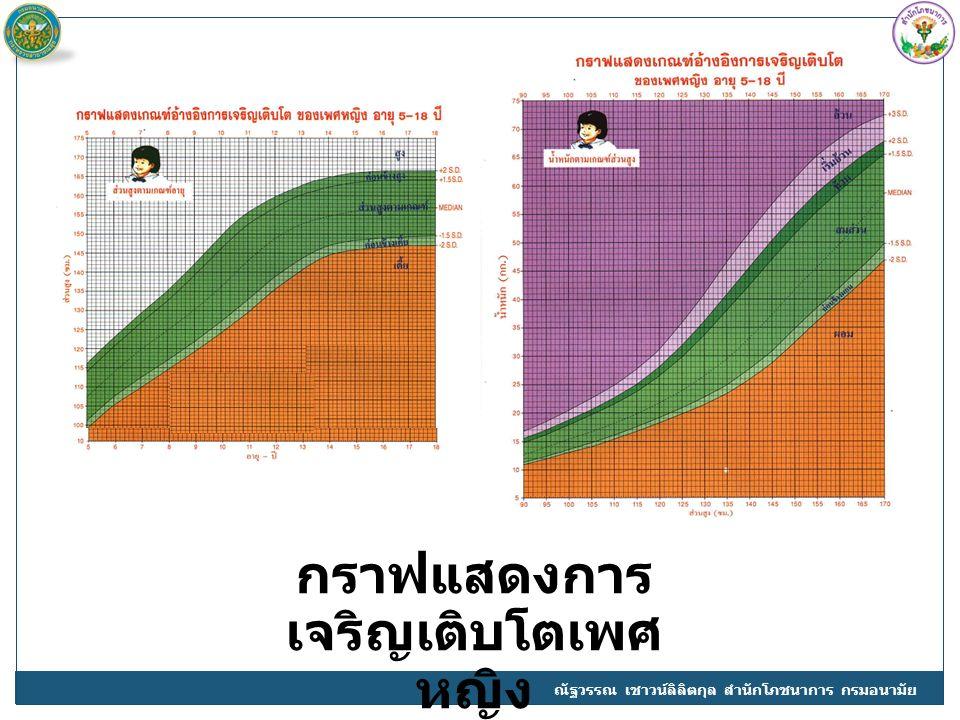 กราฟแสดงการ เจริญเติบโตเพศ หญิง ณัฐวรรณ เชาวน์ลิลิตกุล สำนักโภชนาการ กรมอนามัย
