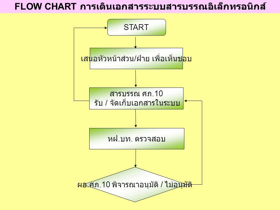 START เสนอหัวหน้าส่วน / ฝ่าย เพื่อเห็นชอบ สารบรรณ ศภ.10 รับ / จัดเก็บเอกสารในระบบ ผอ. ศภ.10 พิจารณาอนุมัติ / ไม่อนุมัติ FLOW CHART การเดินเอกสารระบบสา