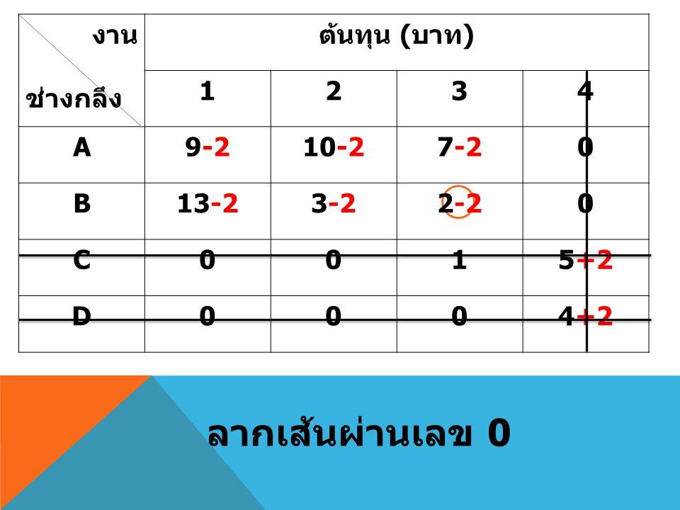 งาน ช่างกลึง ต้นทุน ( บาท ) 1234 A9-210-27-20 B13-23-22-20 C0015+2 D0004+2 ลากเส้นผ่านเลข 0