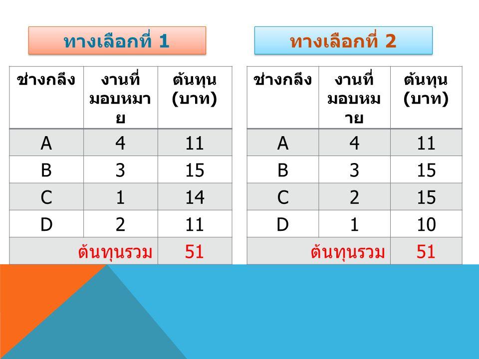 ช่างกลึงงานที่ มอบหม าย ต้นทุน ( บาท ) A411 B315 C2 D110 ต้นทุนรวม 51 ช่างกลึงงานที่ มอบหมา ย ต้นทุน ( บาท ) A411 B315 C114 D211 ต้นทุนรวม 51 ทางเลือกที่ 1 ทางเลือกที่ 2