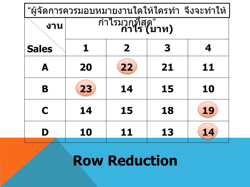 """"""" ผู้จัดการควรมอบหมายงานใดให้ใครทำ จึงจะทำให้ กำไรมากที่สุด """" Row Reduction งาน Sales กำไร ( บาท ) 1234 A20222111 B23141510 C14151819 D10111314"""
