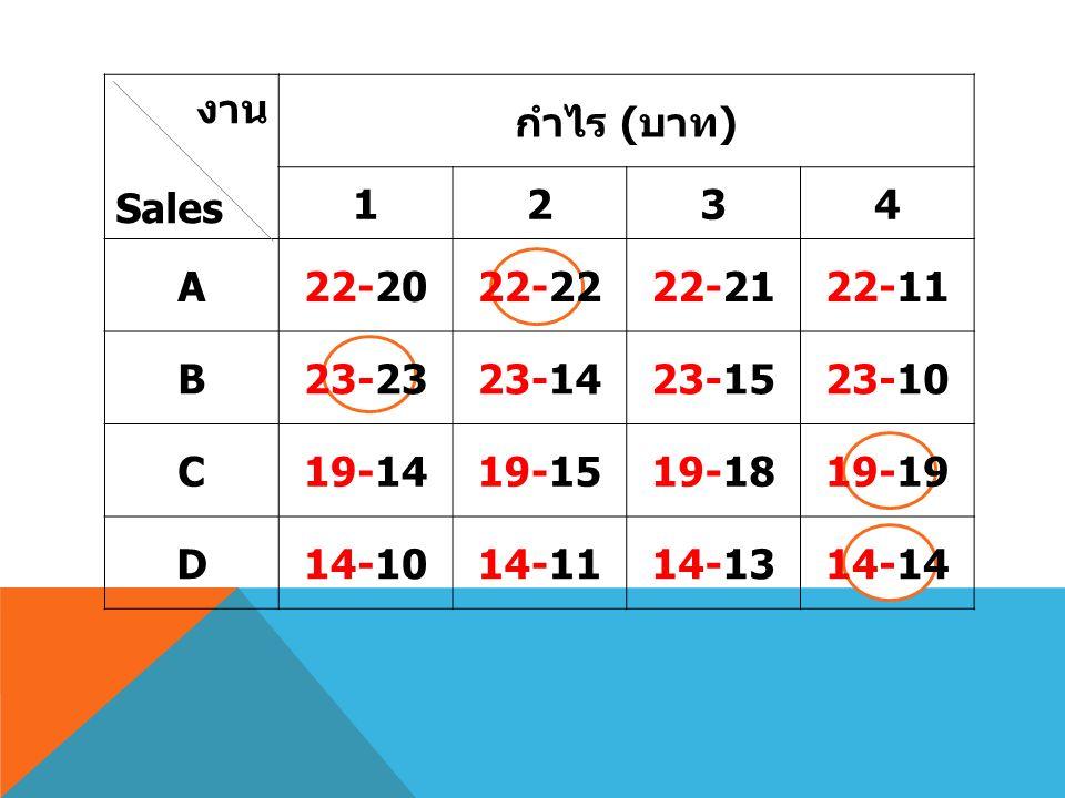 งาน Sales กำไร ( บาท ) 1234 A22-2022-2222-2122-11 B23-2323-1423-1523-10 C19-1419-1519-1819-19 D14-1014-1114-1314-14