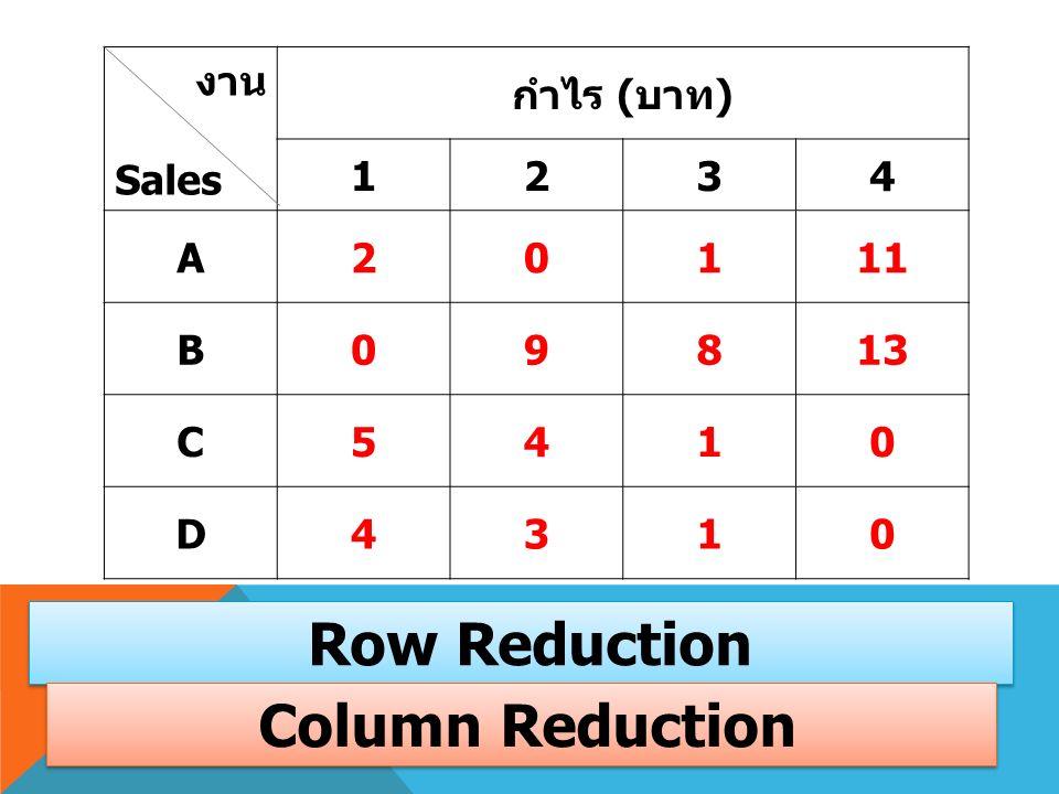 งาน Sales กำไร ( บาท ) 1234 A20111 B09813 C5410 D4310 Row Reduction Column Reduction