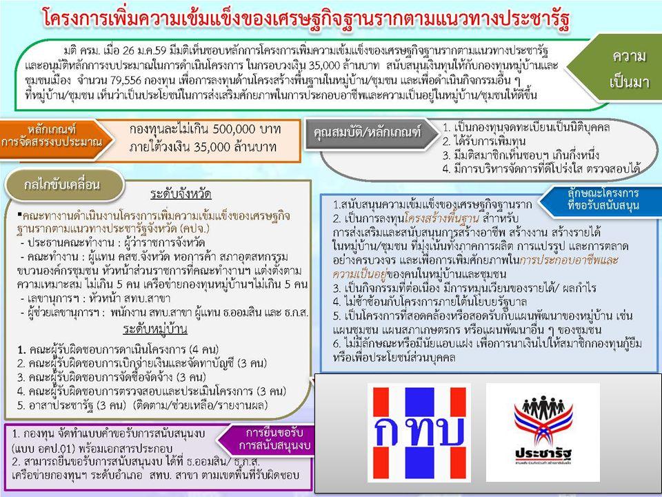 อาสา ประชารัฐ กองทุนหมู่บ้าน เสนอ โครงการ ( ภายใน มีนาคม 2559) คณะทำงานดำเนินงาน จังหวัด ( ผจว./ คสช./ หอการค้า / เครือข่ายกองทุน / ภาคี ) ( ภายในเมษายน 2559) กองทุนหมู่บ้าน ดำเนิน โครงการ ( คณะจัดชื้อจัดจ้าง / คณะทำงาน / คณะ ตรวจสอบประเมินผล / คณะ การเงิน ) ( ภายในกันยายน 2559) สทบ.