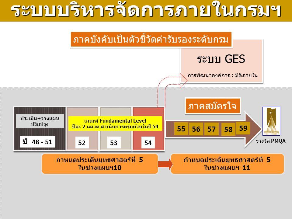 15 ระบบ GES รางวัล PMQA ปี 48 - 51 525354 55 ภาคบังคับเป็นตัวชี้วัดคำรับรองระดับกรม การพัฒนาองค์การ : มิติภายใน 5657 58 ประเมิน+วางแผน ปรับปรุง เกณฑ์ Fundamental Level ปีละ 2 หมวด ดำเนินการครบถ้วนในปี 54 กำหนดประเด็นยุทธศาสตร์ที่ 5 ในช่วงแผนฯ10 59 กำหนดประเด็นยุทธศาสตร์ที่ 5 ในช่วงแผนฯ 11ระบบบริหารจัดการภายในกรมฯ ภาคสมัครใจ