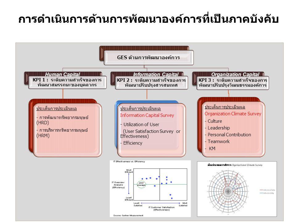 16 การดำเนินการด้านการพัฒนาองค์การที่เป็นภาคบังคับ GES ด้านการพัฒนาองค์การ KPI 1 : ระดับความสำเร็จของการ พัฒนาสมรรถนะของบุคลากร ประเด็นการประเมินผล - การพัฒนาทรัพยากรมนุษย์ (HRD) - การบริหารทรัพยากรมนุษย์ (HRM) KPI 2 : ระดับความสำเร็จของการ พัฒนาปรับปรุงสารสนเทศ ประเด็นการประเมินผล Information Capital Survey - Utilization of User (User Satisfaction Survey or Effectiveness) - Efficiency KPI 3 : ระดับความสำเร็จของการ พัฒนาปรับปรุงวัฒนธรรมองค์การ ประเด็นการประเมินผล Organization Climate Survey - Culture - Leadership - Personal Contribution - Teamwork - KM Human CapitalInformation CapitalOrganization Capital