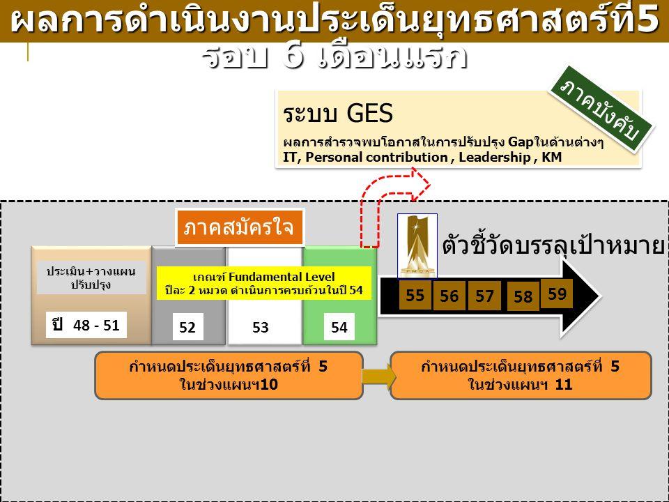 17 ระบบ GES ปี 48 - 51 525354 55 ภาคบังคับ ผลการสำรวจพบโอกาสในการปรับปรุง Gapในด้านต่างๆ IT, Personal contribution, Leadership, KM 5657 58 ประเมิน+วางแผน ปรับปรุง เกณฑ์ Fundamental Level ปีละ 2 หมวด ดำเนินการครบถ้วนในปี 54 กำหนดประเด็นยุทธศาสตร์ที่ 5 ในช่วงแผนฯ10 59 กำหนดประเด็นยุทธศาสตร์ที่ 5 ในช่วงแผนฯ 11 ผลการดำเนินงานประเด็นยุทธศาสตร์ที่ 5 รอบ 6 เดือนแรก ตัวชี้วัดบรรลุเป้าหมาย ภาคสมัครใจ