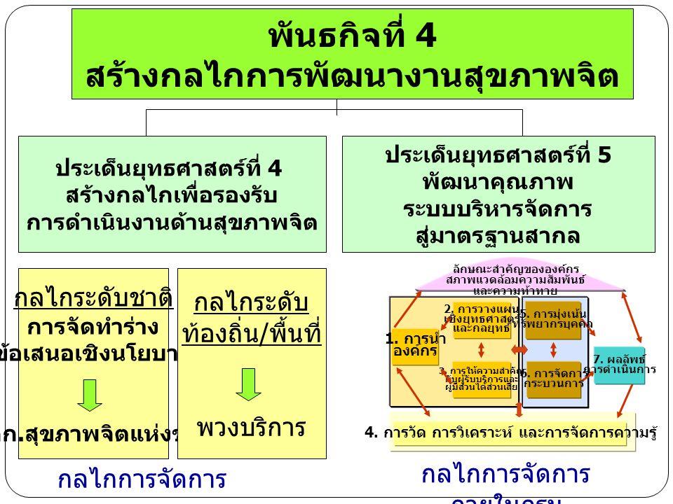 พันธกิจที่ 4 สร้างกลไกการพัฒนางานสุขภาพจิต ประเด็นยุทธศาสตร์ที่ 4 สร้างกลไกเพื่อรองรับ การดำเนินงานด้านสุขภาพจิต ประเด็นยุทธศาสตร์ที่ 5 พัฒนาคุณภาพ ระบบบริหารจัดการ สู่มาตรฐานสากล 6.