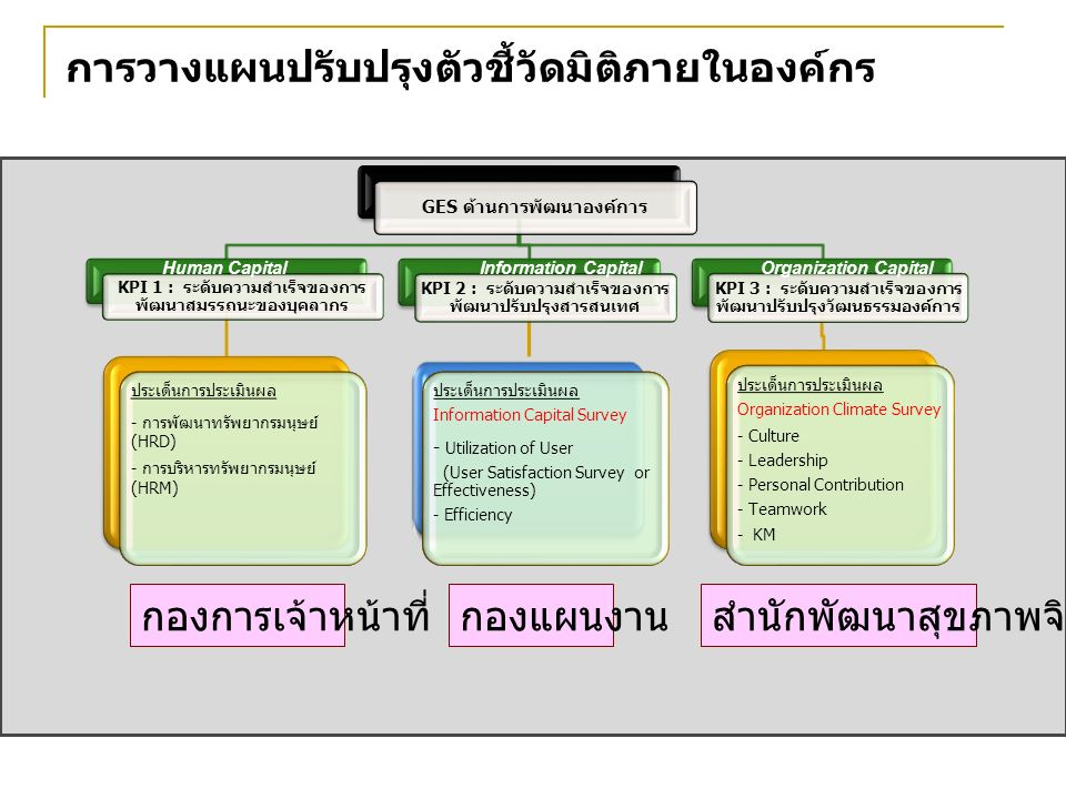 24 การวางแผนปรับปรุงตัวชี้วัดมิติภายในองค์กร GES ด้านการพัฒนาองค์การ KPI 1 : ระดับความสำเร็จของการ พัฒนาสมรรถนะของบุคลากร ประเด็นการประเมินผล - การพัฒนาทรัพยากรมนุษย์ (HRD) - การบริหารทรัพยากรมนุษย์ (HRM) KPI 2 : ระดับความสำเร็จของการ พัฒนาปรับปรุงสารสนเทศ ประเด็นการประเมินผล Information Capital Survey - Utilization of User (User Satisfaction Survey or Effectiveness) - Efficiency KPI 3 : ระดับความสำเร็จของการ พัฒนาปรับปรุงวัฒนธรรมองค์การ ประเด็นการประเมินผล Organization Climate Survey - Culture - Leadership - Personal Contribution - Teamwork - KM Human CapitalInformation CapitalOrganization Capital กองการเจ้าหน้าที่กองแผนงานสำนักพัฒนาสุขภาพจิต