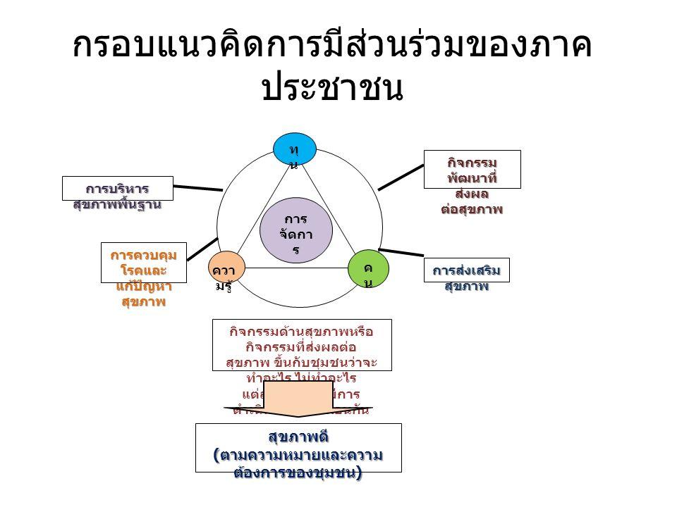 กรอบแนวคิดการมีส่วนร่วมของภาค ประชาชน การ จัดกา ร คนคน ทุ น ควา มรู้ การบริหาร สุขภาพพื้นฐาน การควบคุม โรคและ แก้ปัญหา สุขภาพ กิจกรรม พัฒนาที่ ส่งผล ต่อสุขภาพ การส่งเสริม สุขภาพ กิจกรรมด้านสุขภาพหรือ กิจกรรมที่ส่งผลต่อ สุขภาพ ขึ้นกับชุมชนว่าจะ ทำอะไร ไม่ทำอะไร แต่ละชุมชนจึงมีการ ดำเนินการไม่เหมือนกัน สุขภาพดี ( ตามความหมายและความ ต้องการของชุมชน )
