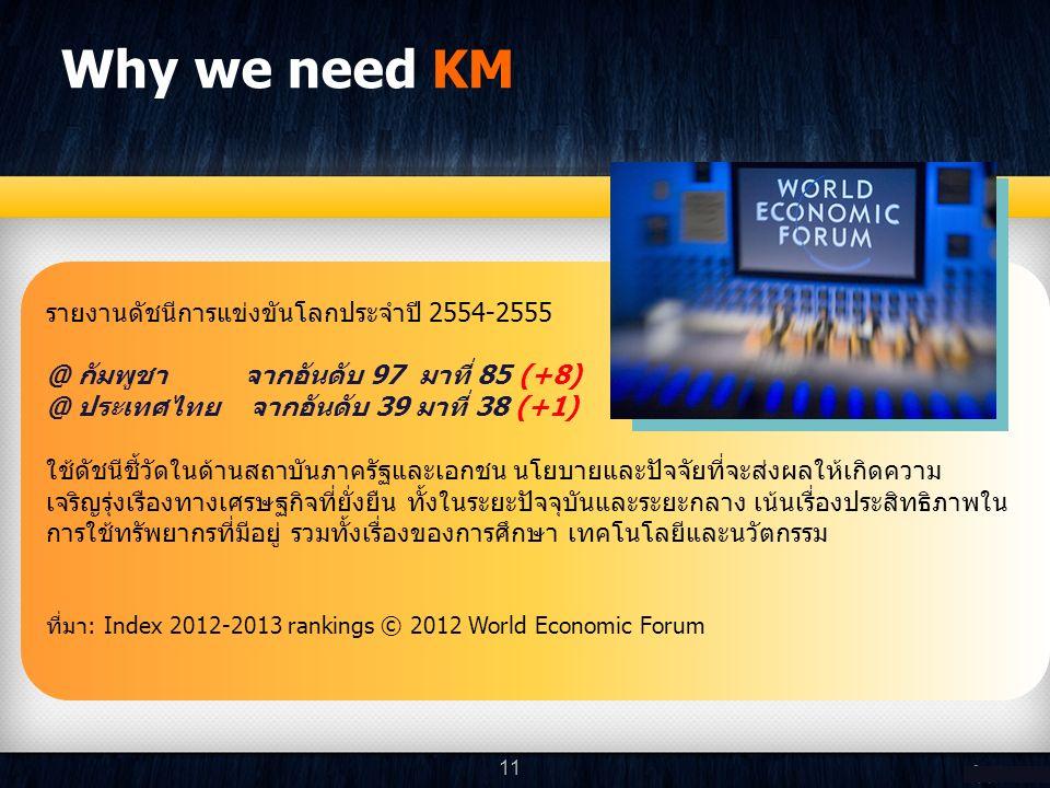 รายงานดัชนีการแข่งขันโลกประจำปี 2554-2555 @ กัมพูชา จากอันดับ 97 มาที่ 85 (+8) @ ประเทศไทย จากอันดับ 39 มาที่ 38 (+1) ใช้ดัชนีชี้วัดในด้านสถาบันภาครัฐและเอกชน นโยบายและปัจจัยที่จะส่งผลให้เกิดความ เจริญรุ่งเรืองทางเศรษฐกิจที่ยั่งยืน ทั้งในระยะปัจจุบันและระยะกลาง เน้นเรื่องประสิทธิภาพใน การใช้ทรัพยากรที่มีอยู่ รวมทั้งเรื่องของการศึกษา เทคโนโลยีและนวัตกรรม ที่มา: Index 2012-2013 rankings © 2012 World Economic Forum Why we need KM 11
