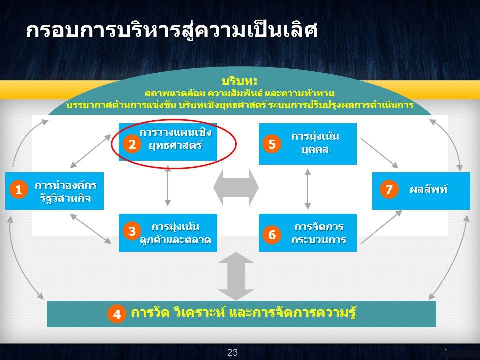 บริบท: สถาพแวดล้อม ความสัมพันธ์ และความท้าทาย บรรยากาศด้านการแข่งขัน บริบทเชิงยุทธศาสตร์ ระบบการปรับปรุงผลการดำเนินการ กรอบการบริหารสู่ความเป็นเลิศ การนำองค์กร รัฐวิสาหกิจ 1 การวางแผนเชิง ยุทธศาสตร์ 2 การมุ่งเน้นลูกค้าและตลาด 3 การมุ่งเน้น บุคคล 5 การจัดการ กระบวนการ 6 ผลลัพท์ 7 4 การวัด วิเคราะห์ และการจัดการความรู้ 23