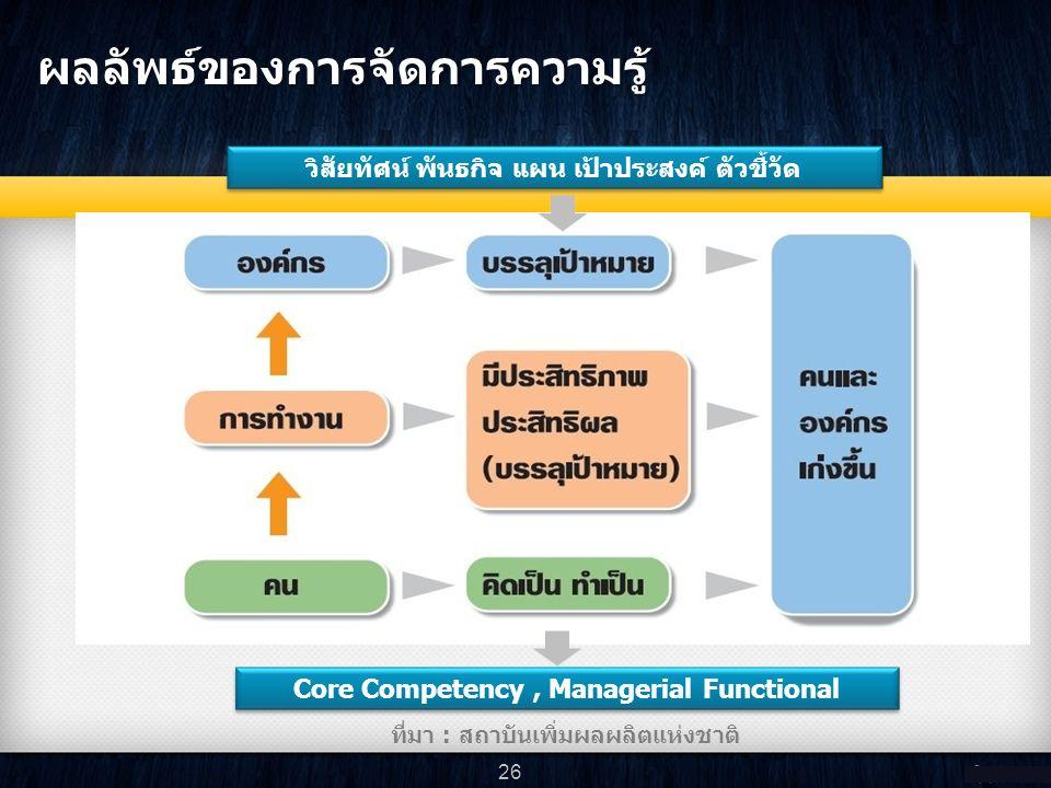 ที่มา : สถาบันเพิ่มผลผลิตแห่งชาติ วิสัยทัศน์ พันธกิจ แผน เป้าประสงค์ ตัวชี้วัด Core Competency, Managerial Functional ผลลัพธ์ของการจัดการความรู้ 26