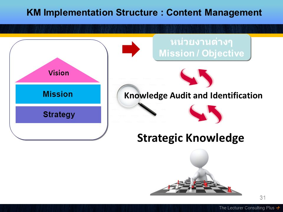 The Lecturer Consulting Plus 31 หน่วยงานต่างๆ Mission / Objective หน่วยงานต่างๆ Mission / Objective KM Implementation Structure : Content Management Mission Strategy Vision Knowledge Audit and Identification Strategic Knowledge