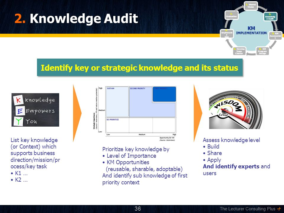 The Lecturer Consulting Plus 2. Knowledge Audit Identify key or strategic knowledge and its status List key knowledge (or Context) which supports busi