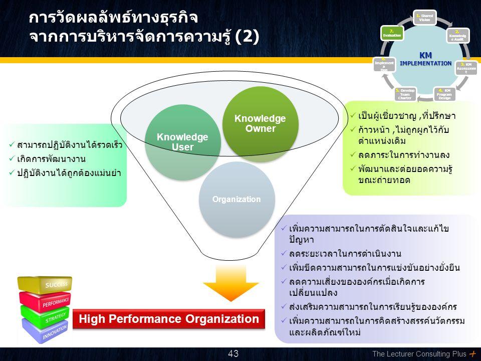 The Lecturer Consulting Plus การวัดผลลัพธ์ทางธุรกิจ จากการบริหารจัดการความรู้ (2) การวัดผลลัพธ์ทางธุรกิจ จากการบริหารจัดการความรู้ (2).